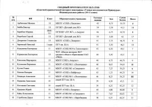 Протоколы 10-11 кл (1 лист)